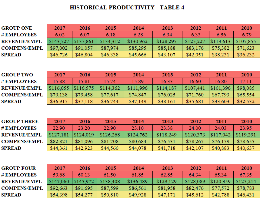 2017- Table 4 Historical Productivity